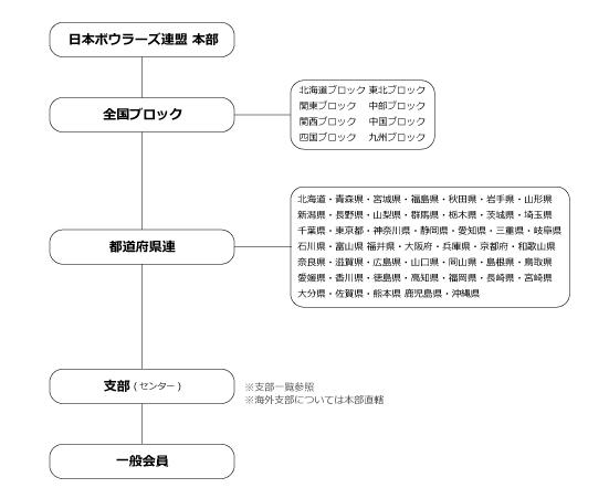 NBF-日本ボウラーズ連盟 組織図