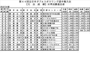 第44回全日本ダブルスボウリング選手権大会