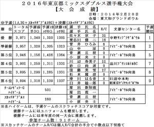 2016年 東京都ミックスダブルス大会
