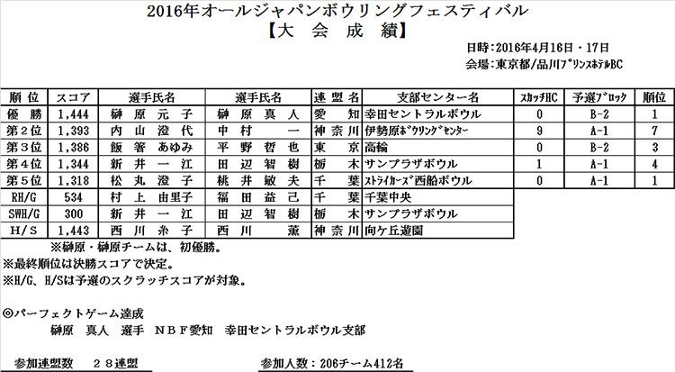 2016年オールジャパンボウリングフェスティバル