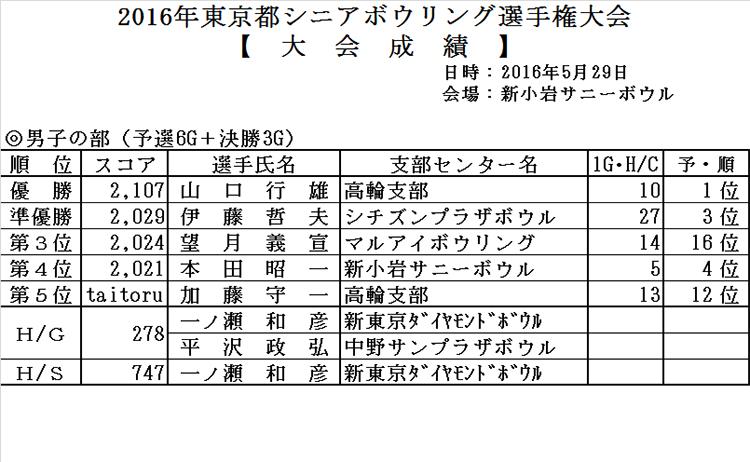 2016年東京都シニアボウリング選手権大会